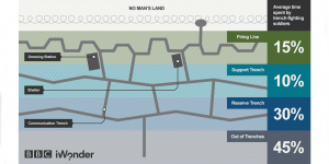 Useful resource to dispel the myths of trench warfare http-www.bbc.co.uk[f-slash]guides[f-slash]z3kgjxs