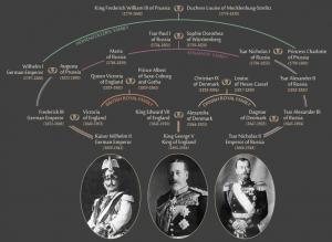 WW1 Royal Familyrelationships