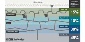 Useful resource to dispel the myths of trench warfare http-www.bbc.co.uk[f-slash]guides[f-slash]z3kgjxs