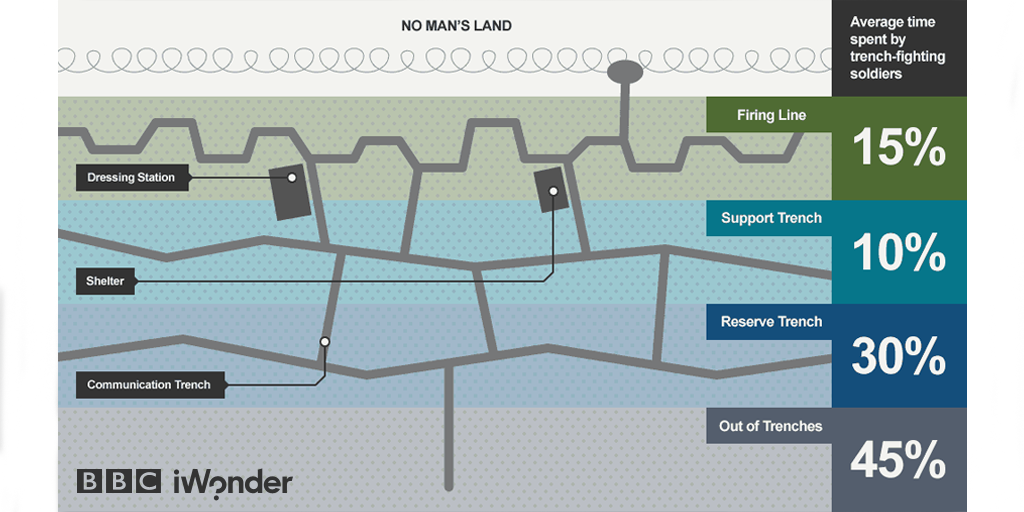 video – the development of the trench system in the first world war