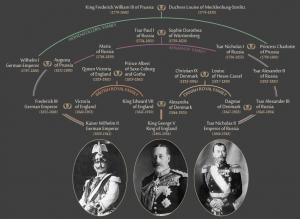 WW1 Royal Familyrelationships