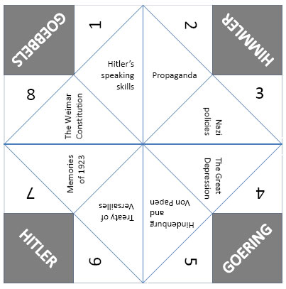 picture relating to Paper Fortune Teller Template Printable referred to as Editable fortune teller template for plenaries and peer