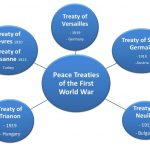 Other peace treaties