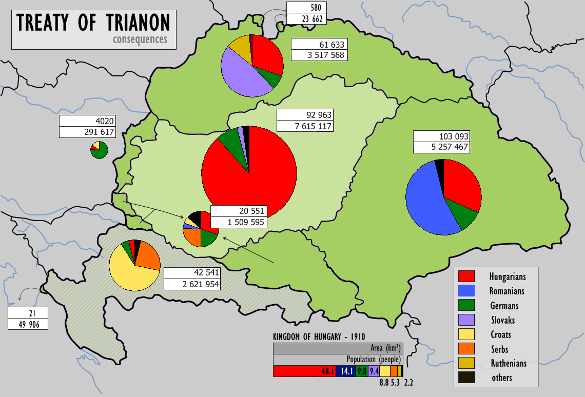 Treaty of Trianon with Hungary
